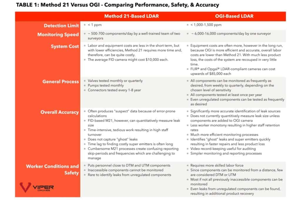 Table 1 Method 21 versus OGI Comparing performance safety and accuracy
